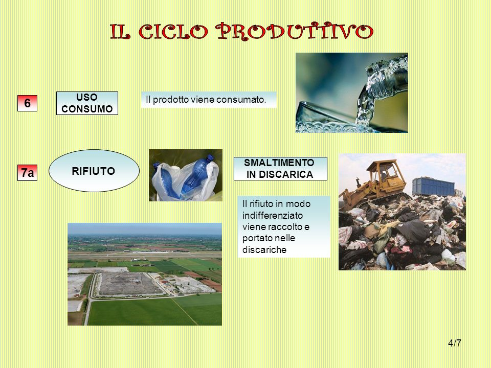 IL CICLO PRODUTTIVO 6 7a RIFIUTO USO Il prodotto viene consumato.