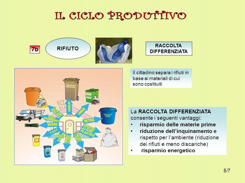 IL CICLO PRODUTTIVO 7b RIFIUTO La RACCOLTA DIFFERENZIATA