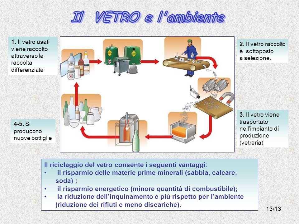 Il VETRO e l ambiente 1. Il vetro usati viene raccolto. attraverso la raccolta differenziata. 2. Il vetro raccolto.