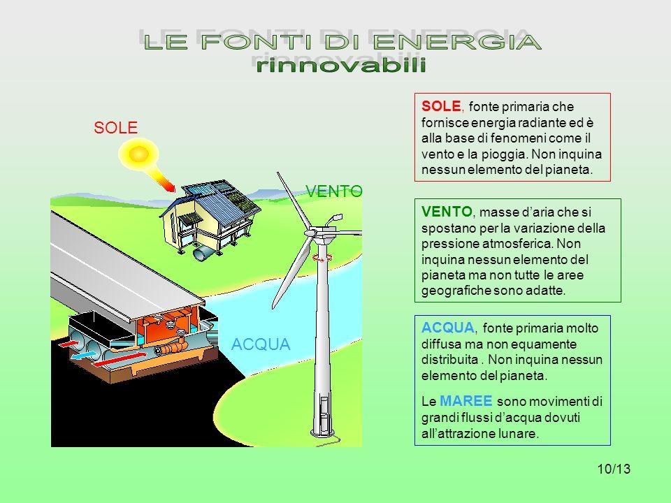 LE FONTI DI ENERGIA rinnovabili SOLE VENTO ACQUA