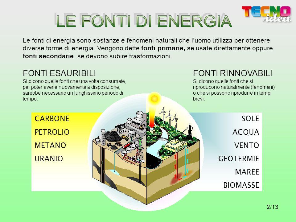 LE FONTI DI ENERGIA FONTI ESAURIBILI FONTI RINNOVABILI CARBONE