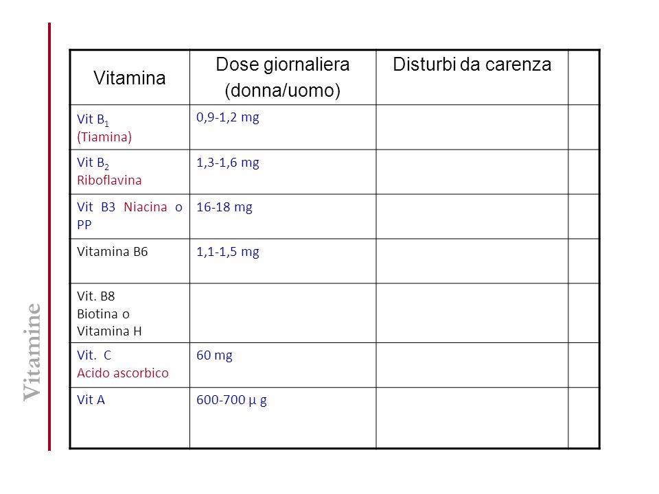 Vitamine Vitamina Dose giornaliera (donna/uomo) Disturbi da carenza
