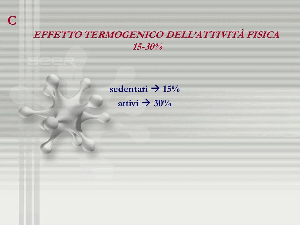15-30% sedentari  15% attivi  30%