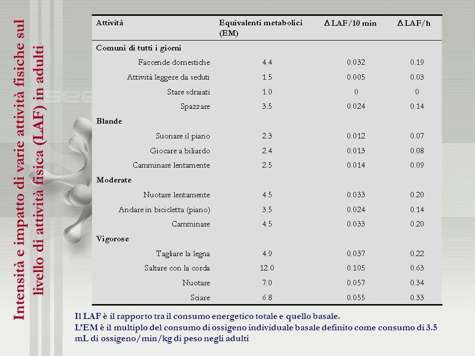 Intensità e impatto di varie attività fisiche sul livello di attività fisica (LAF) in adulti