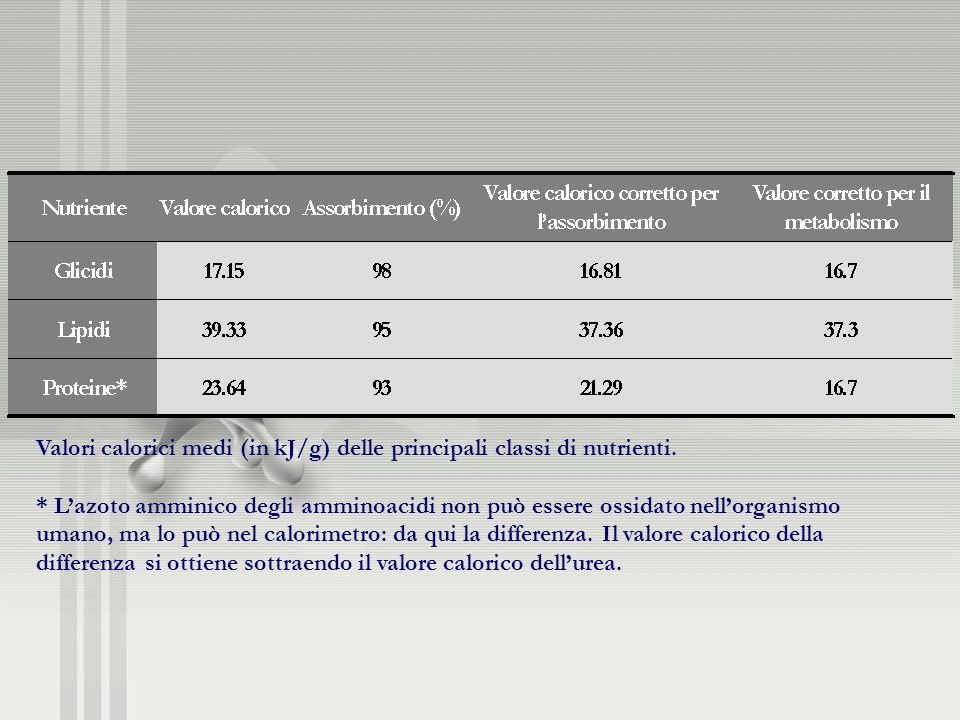 Valori calorici medi (in kJ/g) delle principali classi di nutrienti.