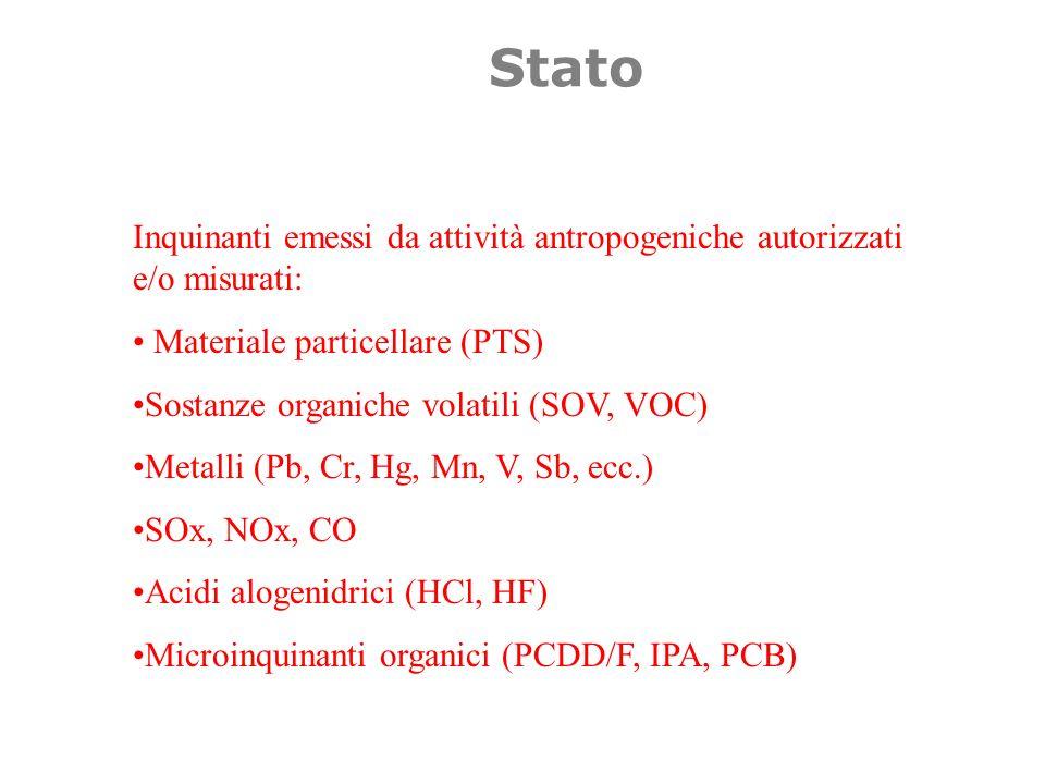 Stato Inquinanti emessi da attività antropogeniche autorizzati e/o misurati: Materiale particellare (PTS)