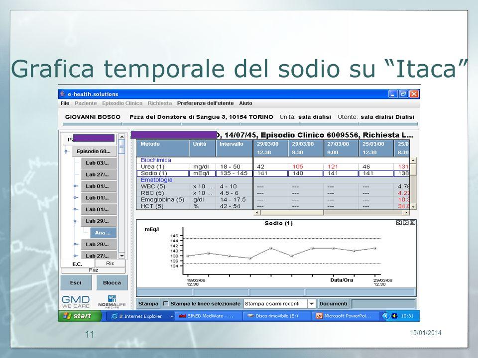 Grafica temporale del sodio su Itaca