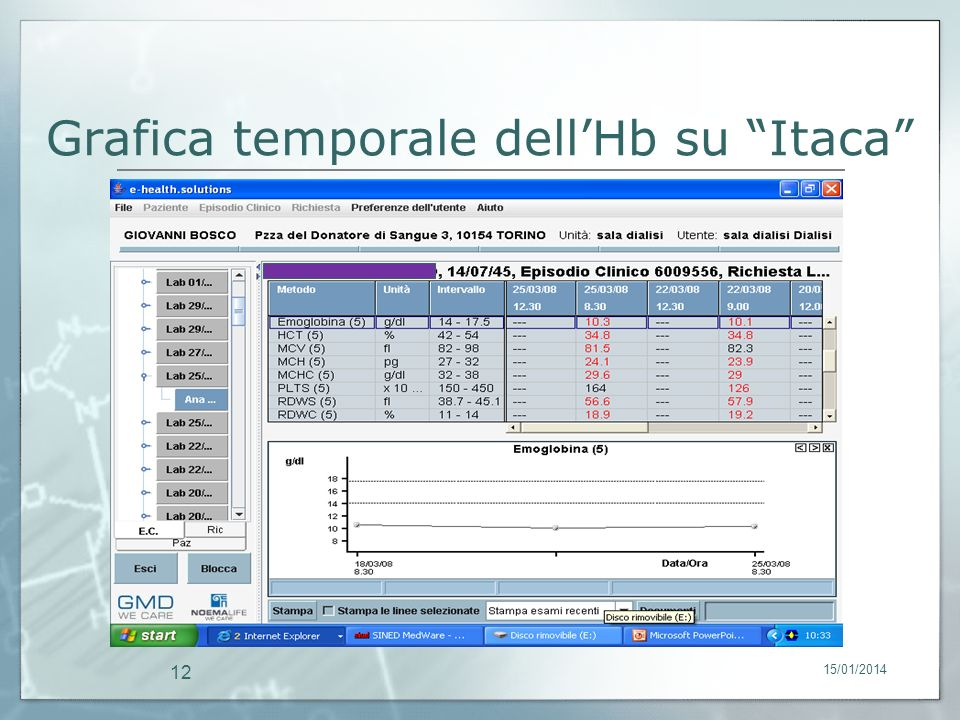 Grafica temporale dell'Hb su Itaca