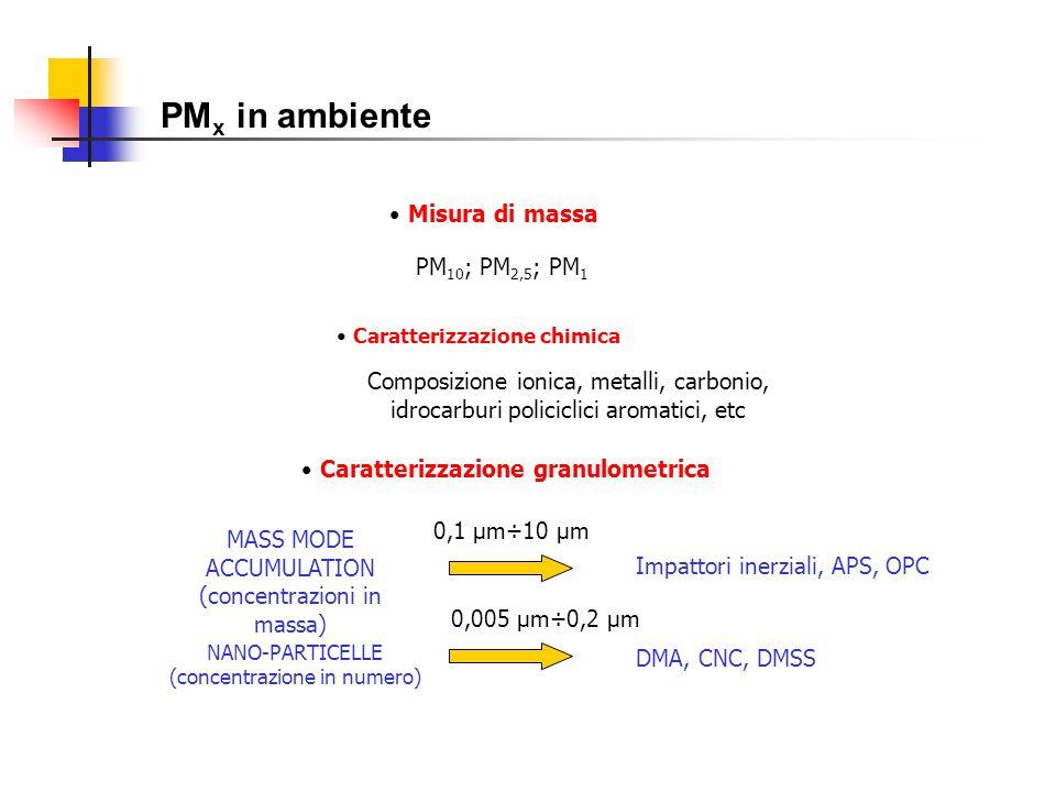 PMx in ambiente Misura di massa PM10; PM2,5; PM1
