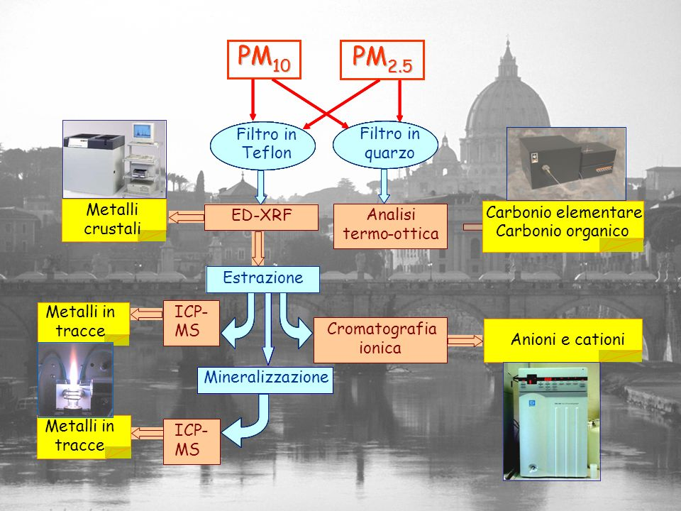 PM 10 2.5 Analisi termo - ottica Filtro in Teflon quarzo ED XRF