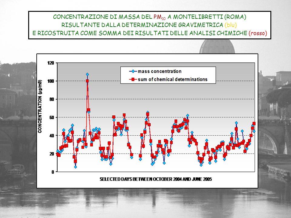 CONCENTRAZIONE DI MASSA DEL PM10 A MONTELIBRETTI (ROMA)