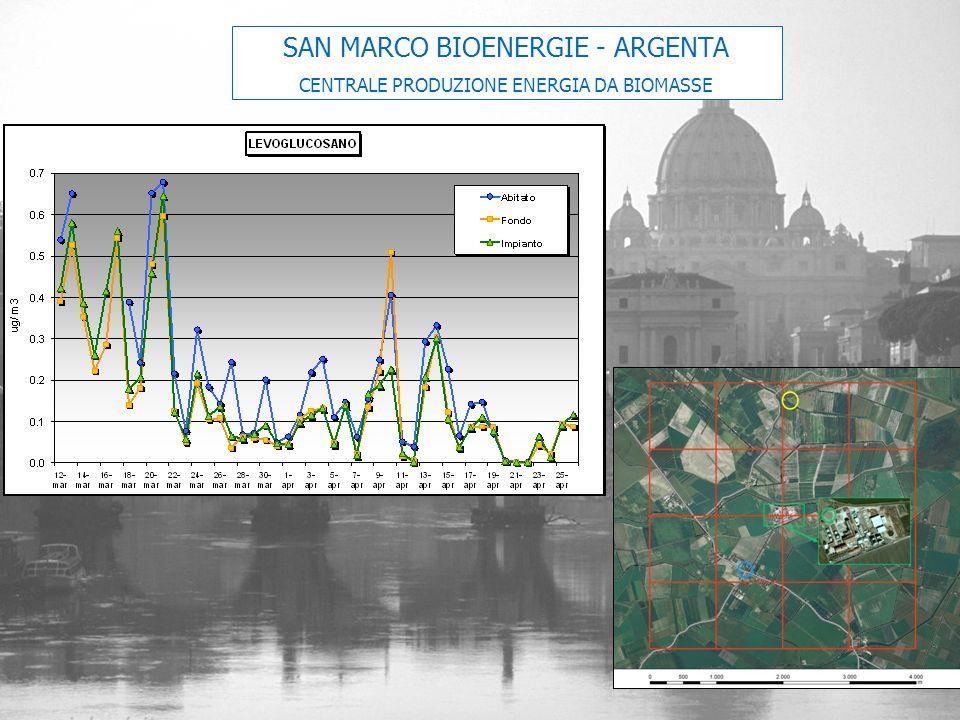 SAN MARCO BIOENERGIE - ARGENTA