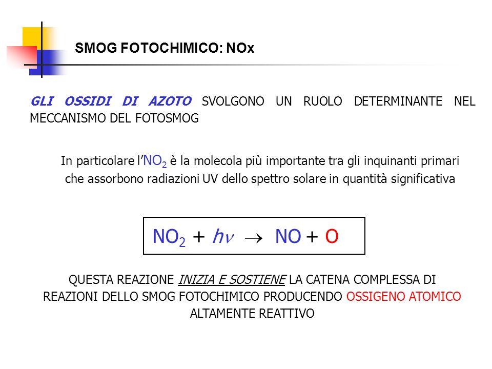 NO2 + h  NO + O SMOG FOTOCHIMICO: NOx