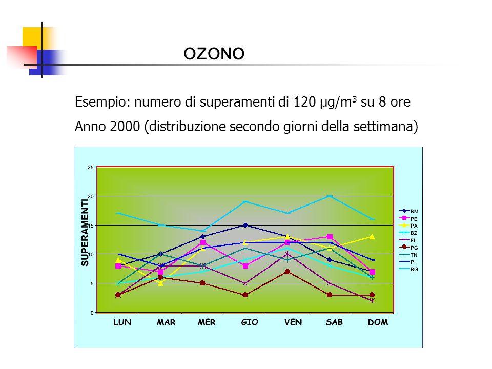 OZONO Esempio: numero di superamenti di 120 µg/m3 su 8 ore