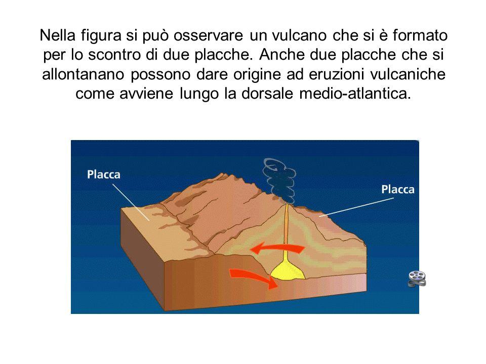 Nella figura si può osservare un vulcano che si è formato per lo scontro di due placche.