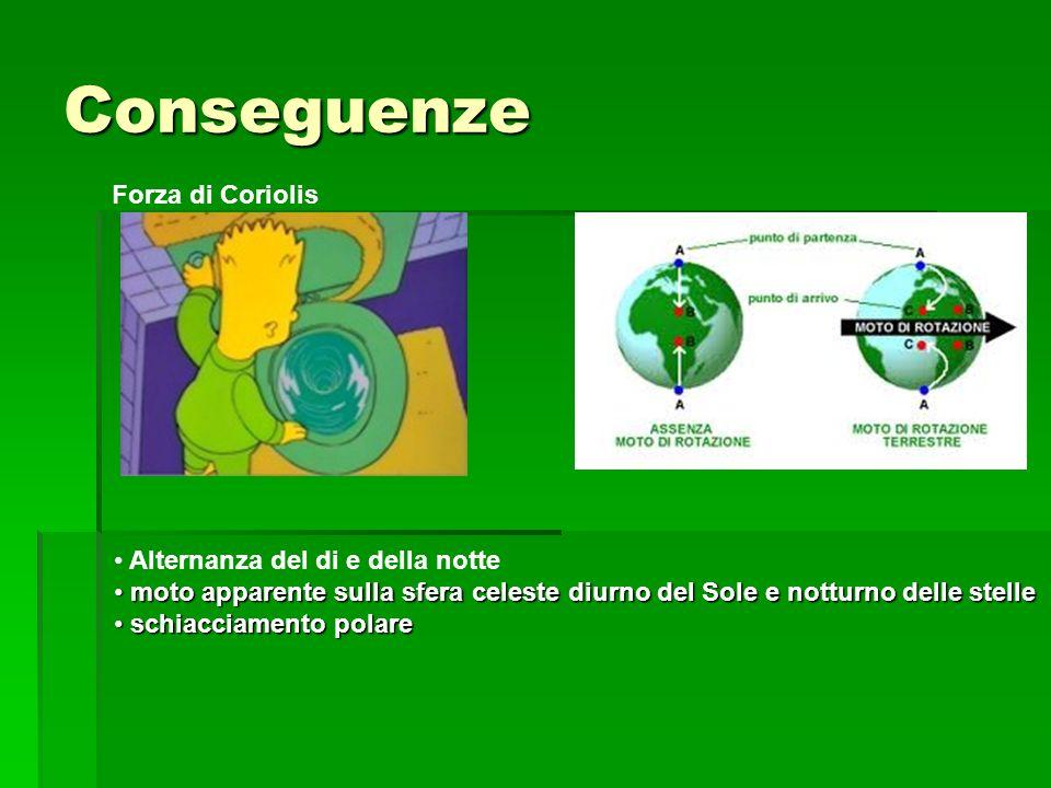 Conseguenze Forza di Coriolis Alternanza del di e della notte