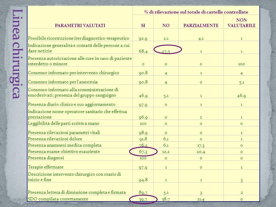 % di rilevazione sul totale di cartelle controllate