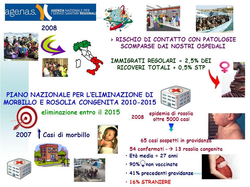 2008 > RISCHIO DI CONTATTO CON PATOLOGIE SCOMPARSE DAI NOSTRI OSPEDALI. IMMIGRATI REGOLARI = 2,5% DEI RICOVERI TOTALI + 0,5% STP.