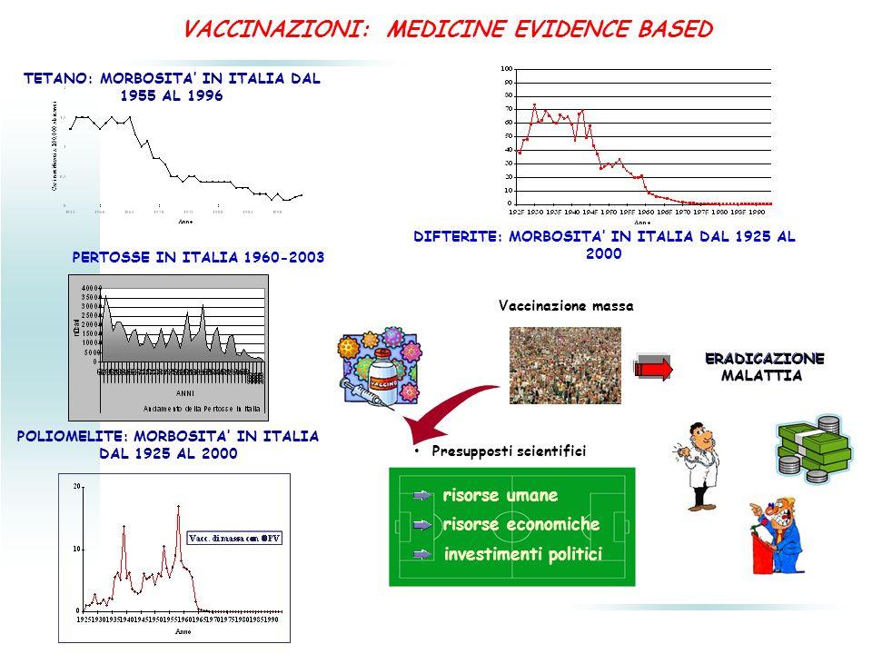 VACCINAZIONI: MEDICINE EVIDENCE BASED