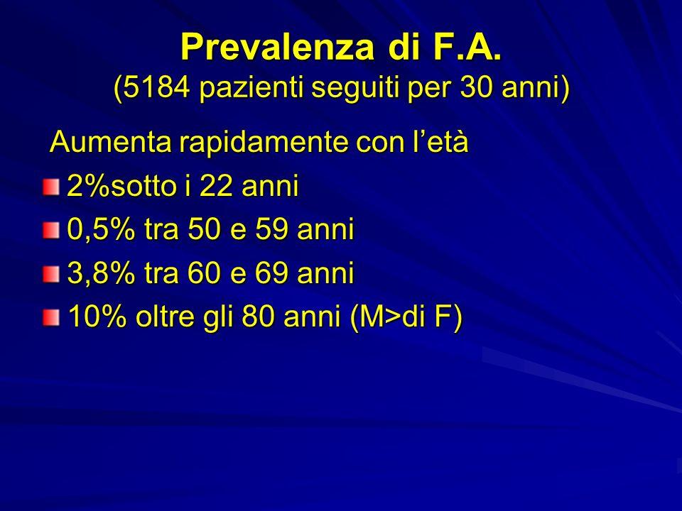 Prevalenza di F.A. (5184 pazienti seguiti per 30 anni)
