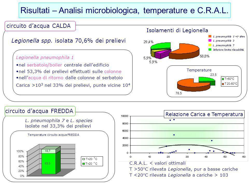 Risultati – Analisi microbiologica, temperature e C.R.A.L.
