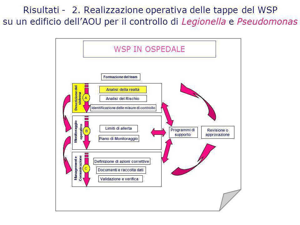 Risultati - 2. Realizzazione operativa delle tappe del WSP su un edificio dell'AOU per il controllo di Legionella e Pseudomonas