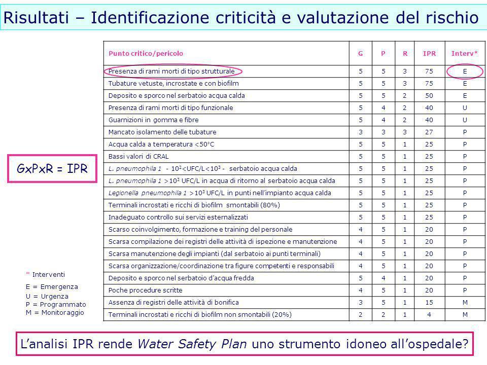 Risultati – Identificazione criticità e valutazione del rischio