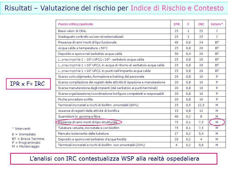 Risultati – Valutazione del rischio per Indice di Rischio e Contesto