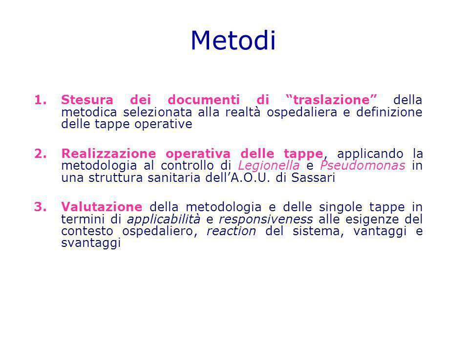 Metodi Stesura dei documenti di traslazione della metodica selezionata alla realtà ospedaliera e definizione delle tappe operative.