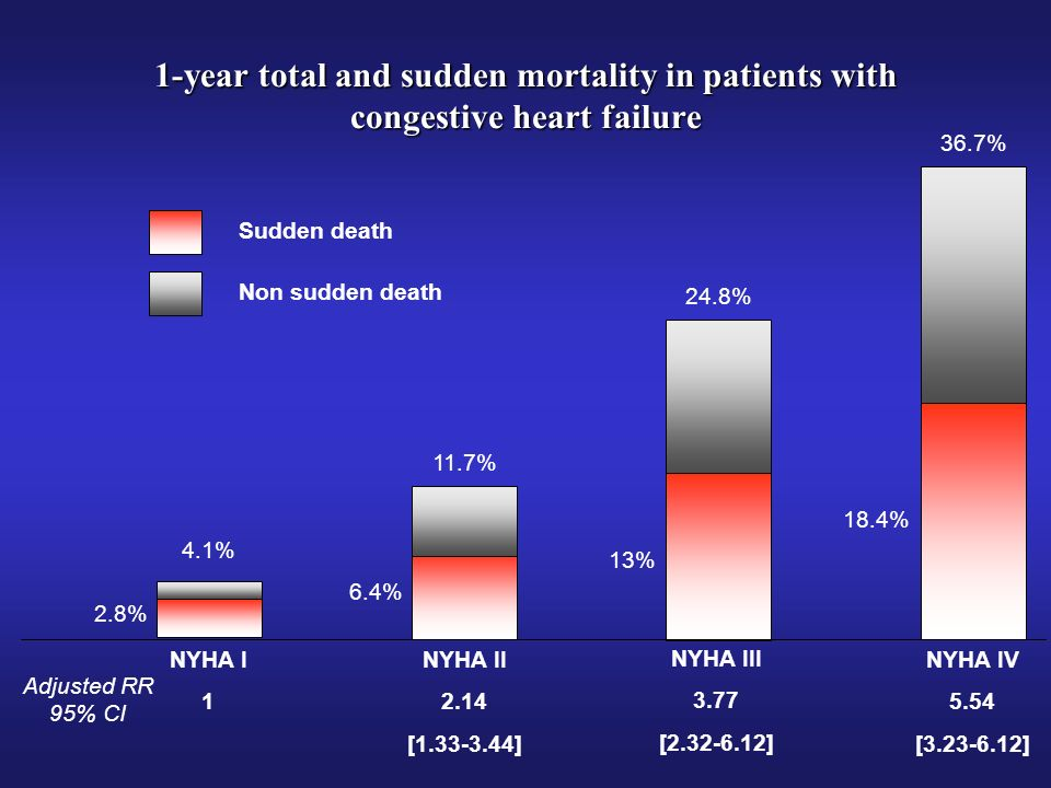 1-year total and sudden mortality in patients with congestive heart failure