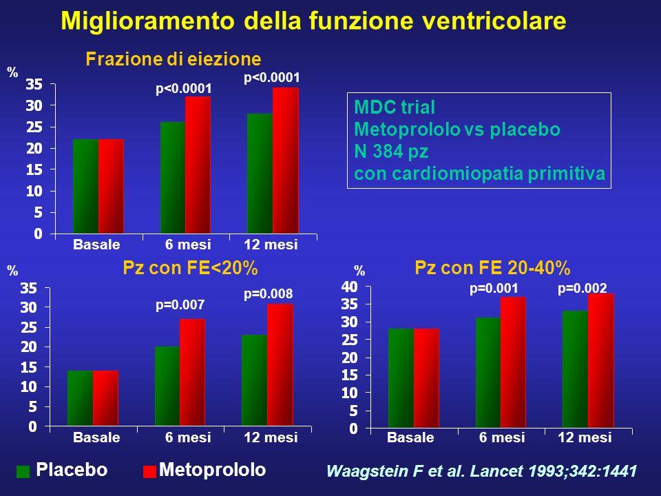 Miglioramento della funzione ventricolare