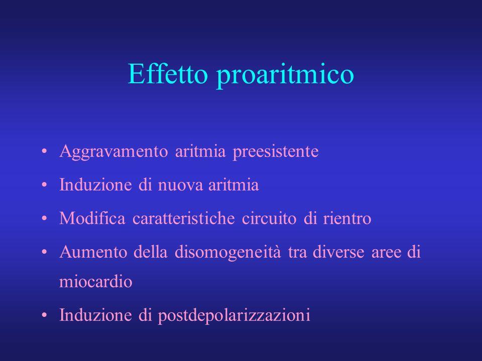 Effetto proaritmico Aggravamento aritmia preesistente