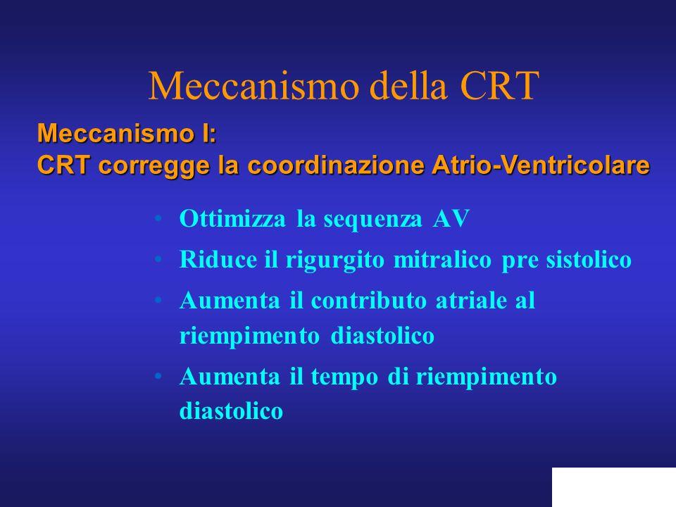 Meccanismo della CRT Meccanismo I: