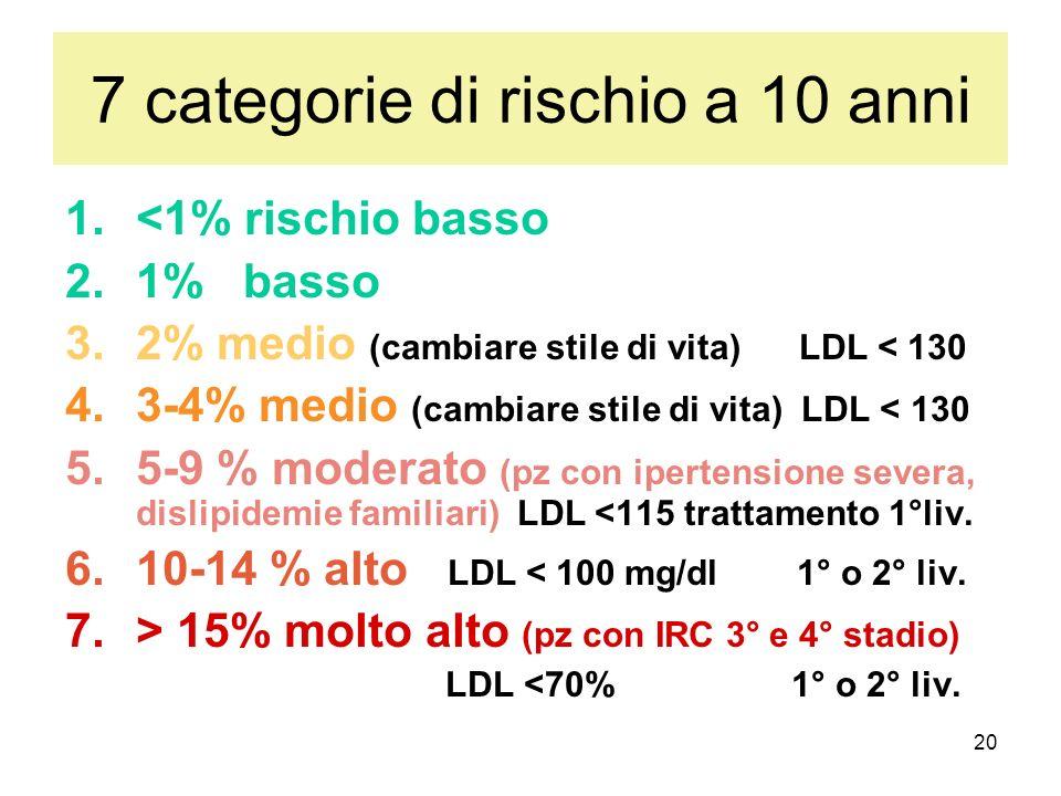 7 categorie di rischio a 10 anni