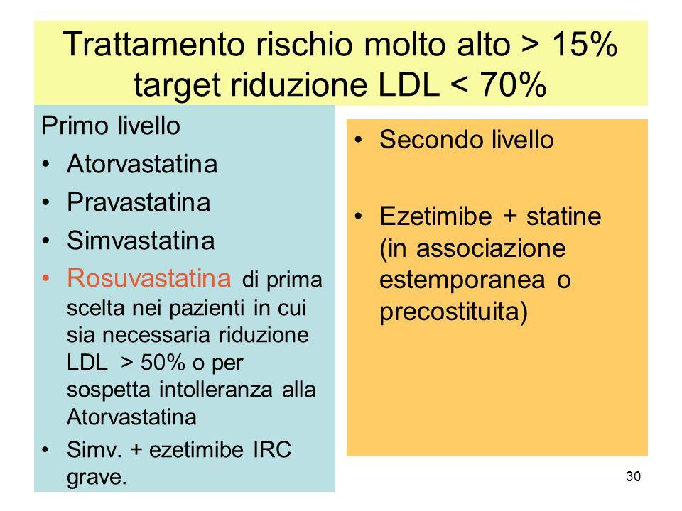 Trattamento rischio molto alto > 15% target riduzione LDL < 70%