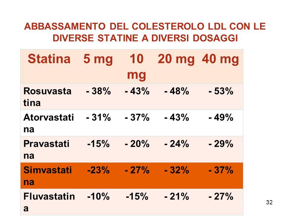 ABBASSAMENTO DEL COLESTEROLO LDL CON LE DIVERSE STATINE A DIVERSI DOSAGGI