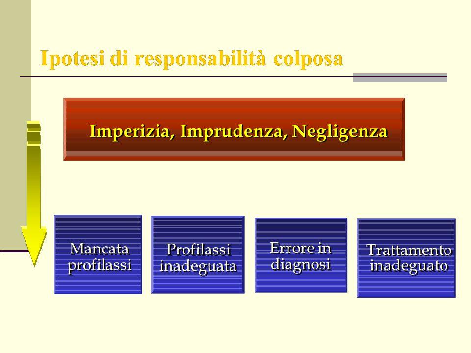 Ipotesi di responsabilità colposa