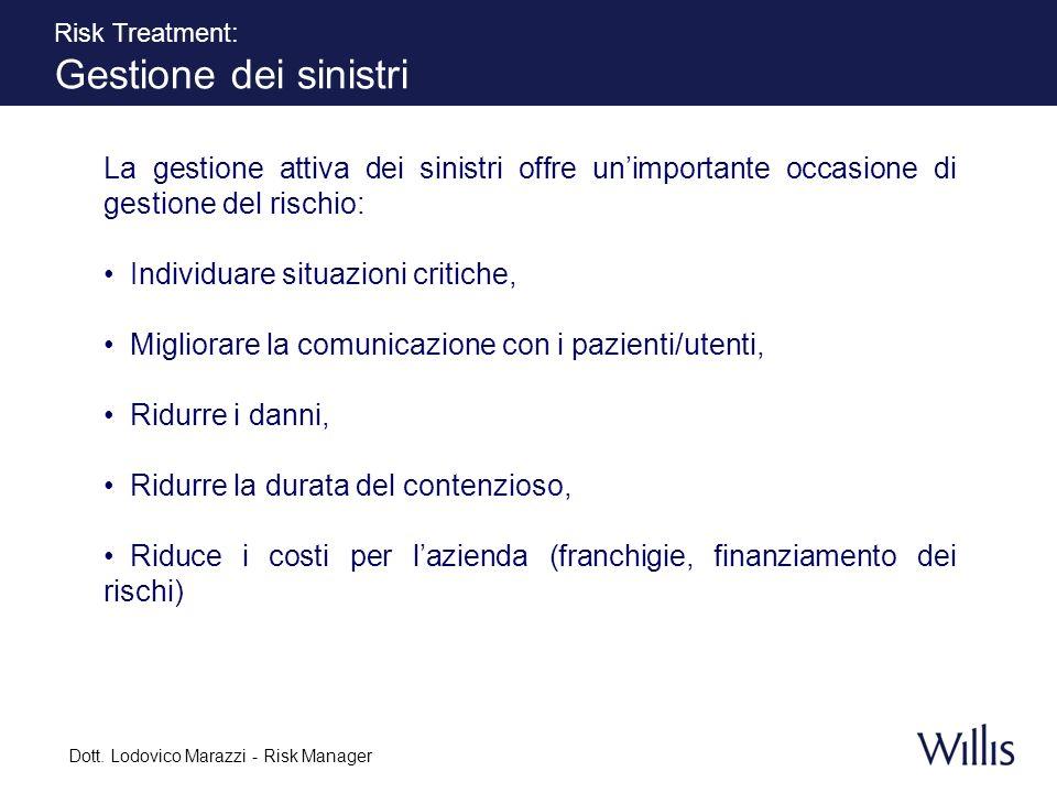Dott. Lodovico Marazzi - Risk Manager
