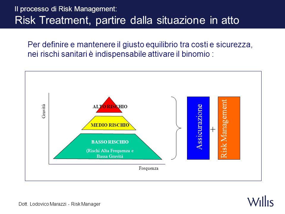 Il processo di Risk Management: Risk Treatment, partire dalla situazione in atto