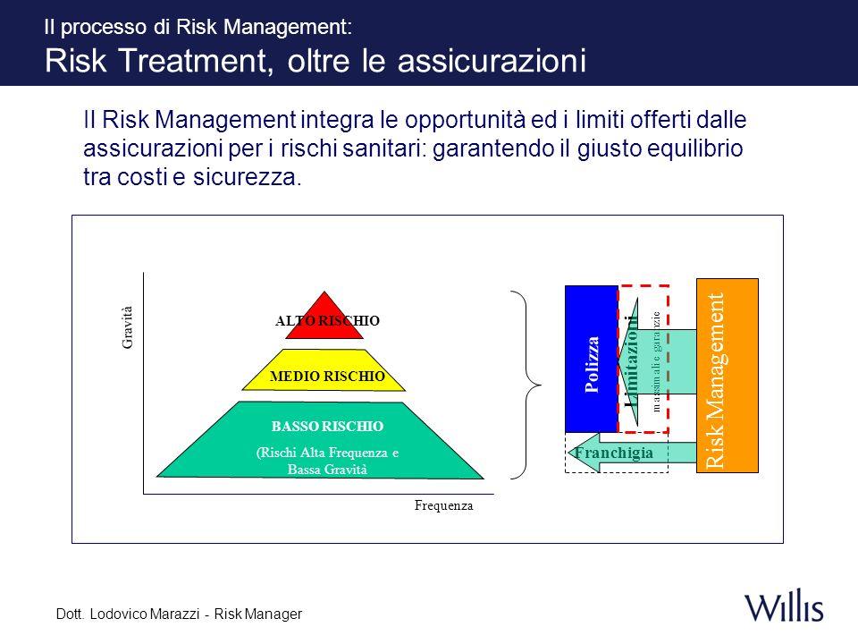 Il processo di Risk Management: Risk Treatment, oltre le assicurazioni