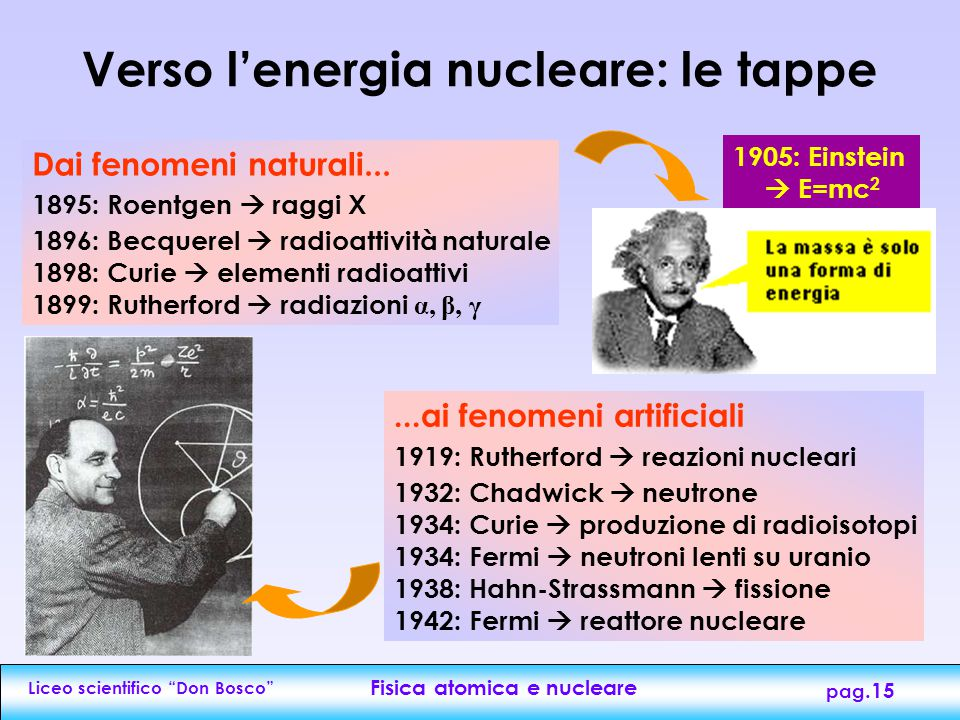 Verso l'energia nucleare: le tappe