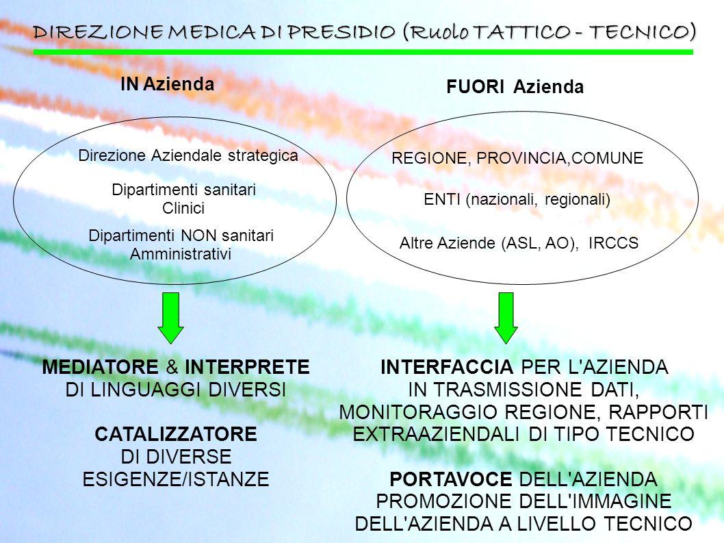 DIREZIONE MEDICA DI PRESIDIO (Ruolo TATTICO - TECNICO)