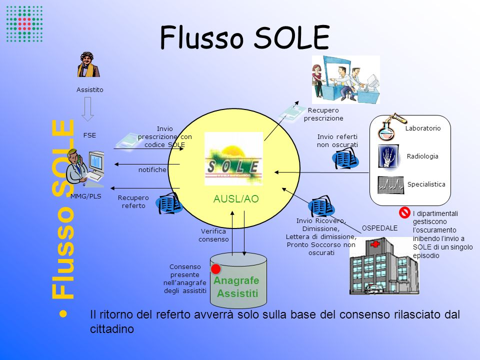 Flusso SOLE Flusso SOLE