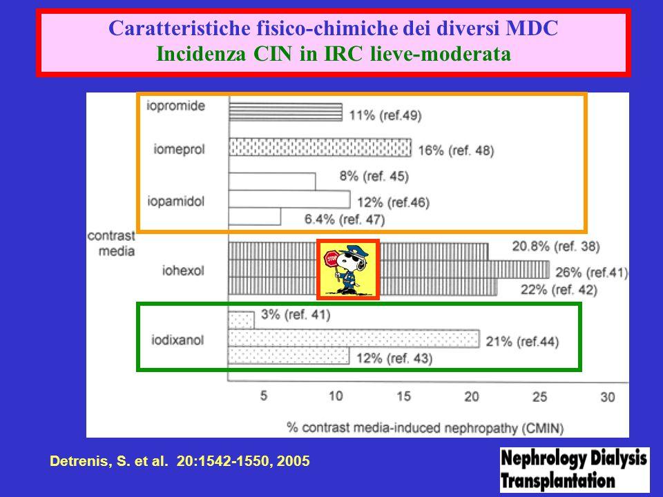 Caratteristiche fisico-chimiche dei diversi MDC