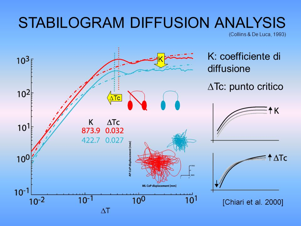 STABILOGRAM DIFFUSION ANALYSIS (Collins & De Luca, 1993)