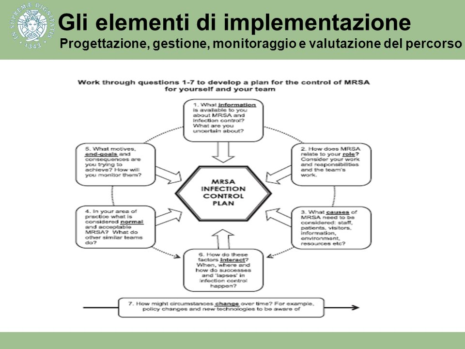 Gli elementi di implementazione