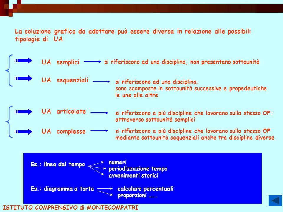 La soluzione grafica da adottare può essere diversa in relazione alle possibili tipologie di UA