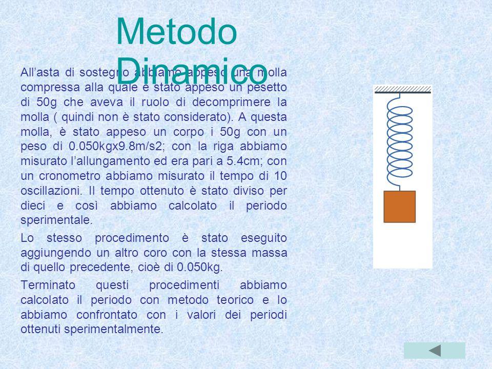 Metodo Dinamico