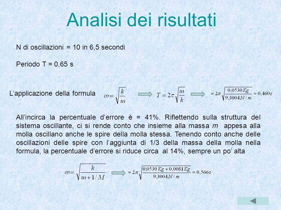 Analisi dei risultati N di oscillazioni = 10 in 6,5 secondi
