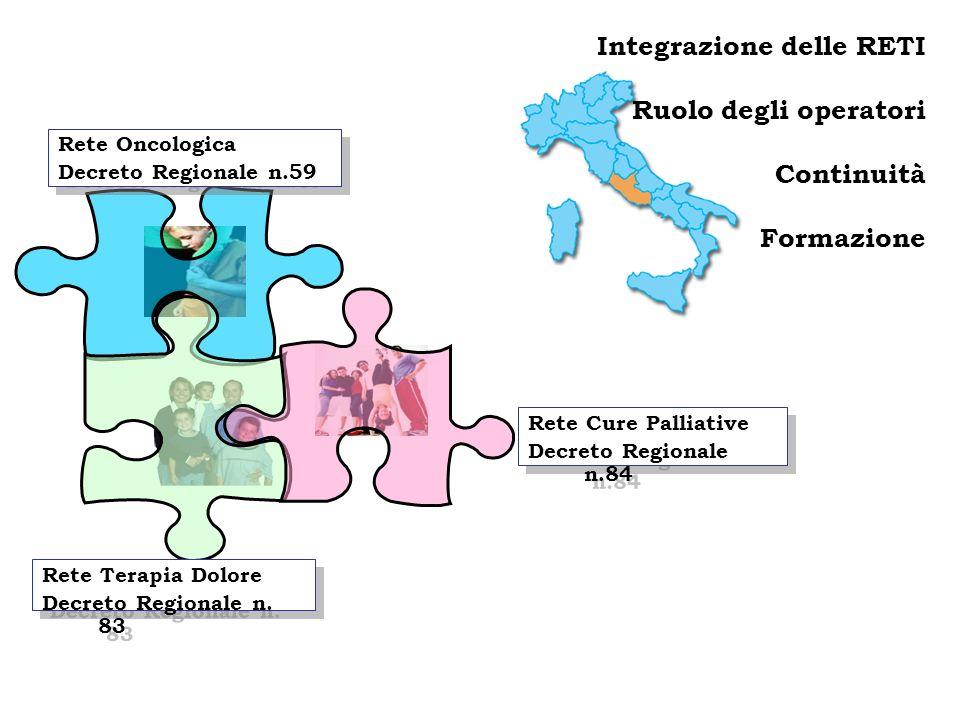 Integrazione delle RETI Ruolo degli operatori Continuità Formazione
